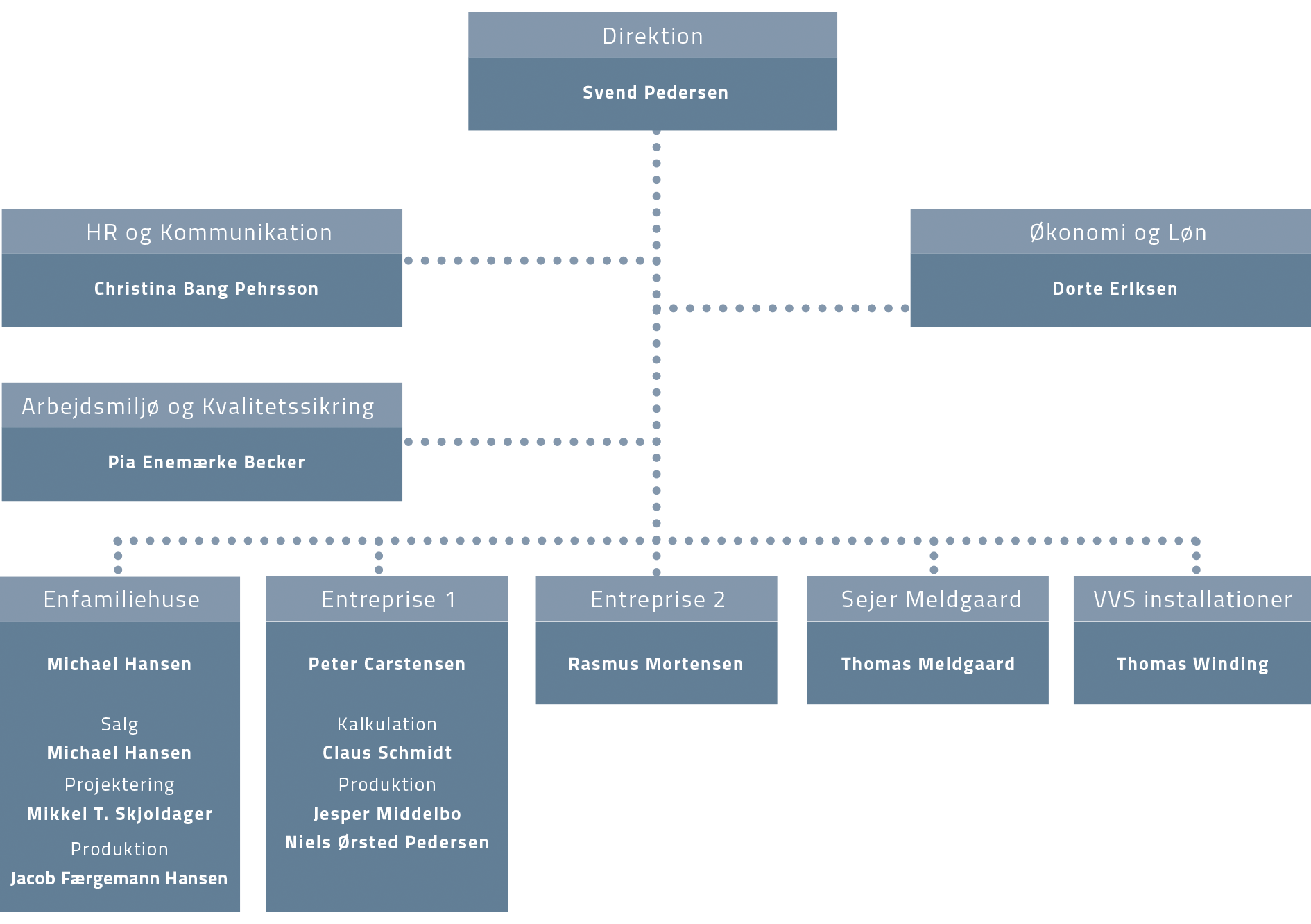 HHM organisationsplan